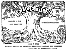 Eugenics congress logo