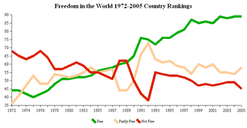 Freedom House Country Rankings 1972-2005