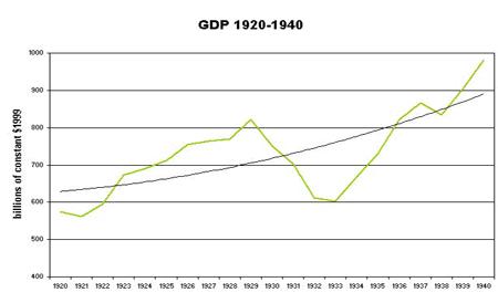 File:USA GDP 1920-1940.jpg
