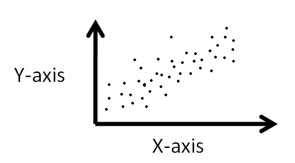 Correlation - What I Learned Wiki