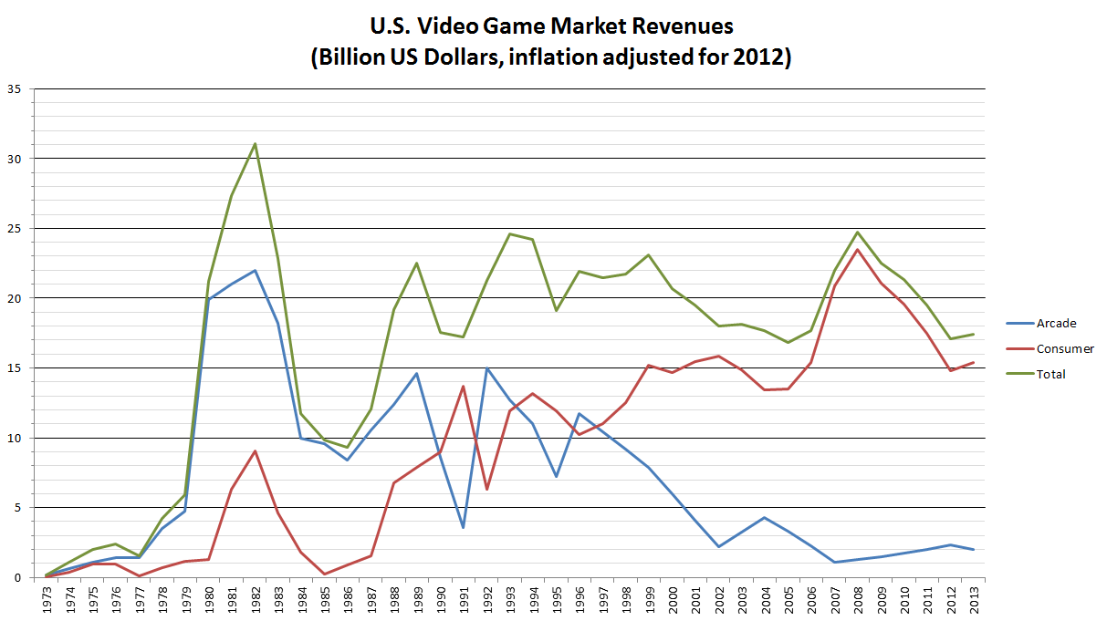 Video game industry - Video Game Sales Wiki